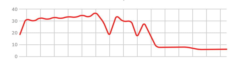 AmericanShaman-CaseStudyGraph-1A