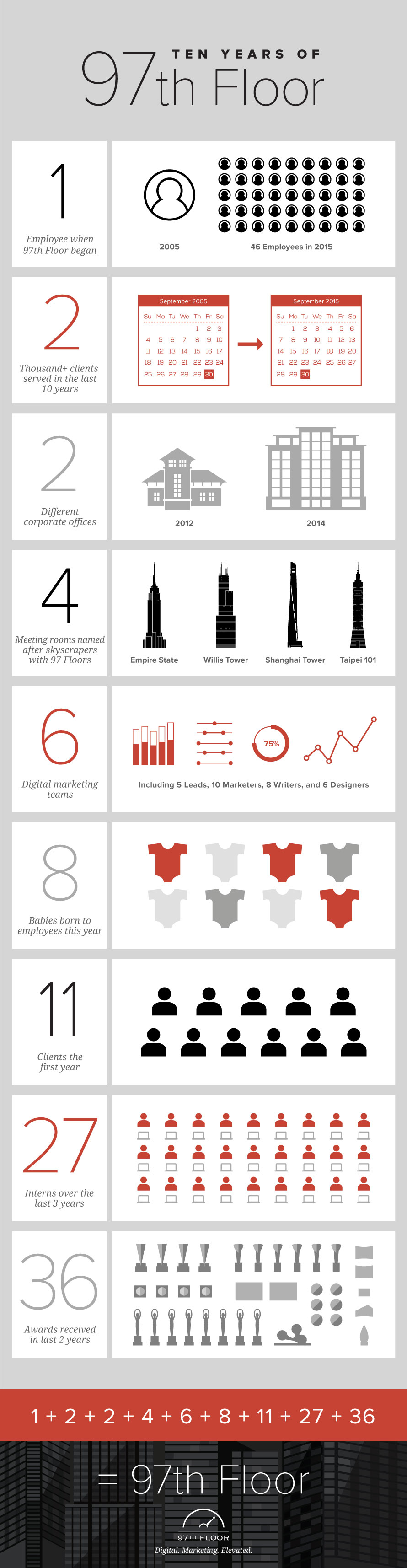 Infographic describing 97th Floor's progression in the last 10 years