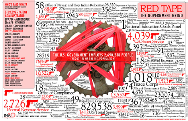 red tape infographic
