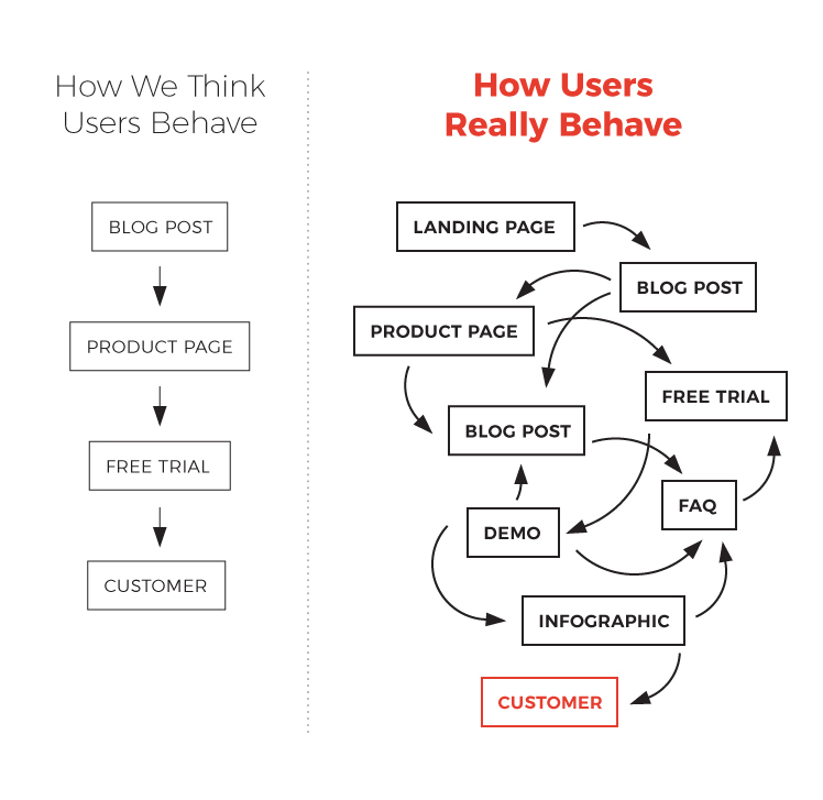 How-Users-Behave