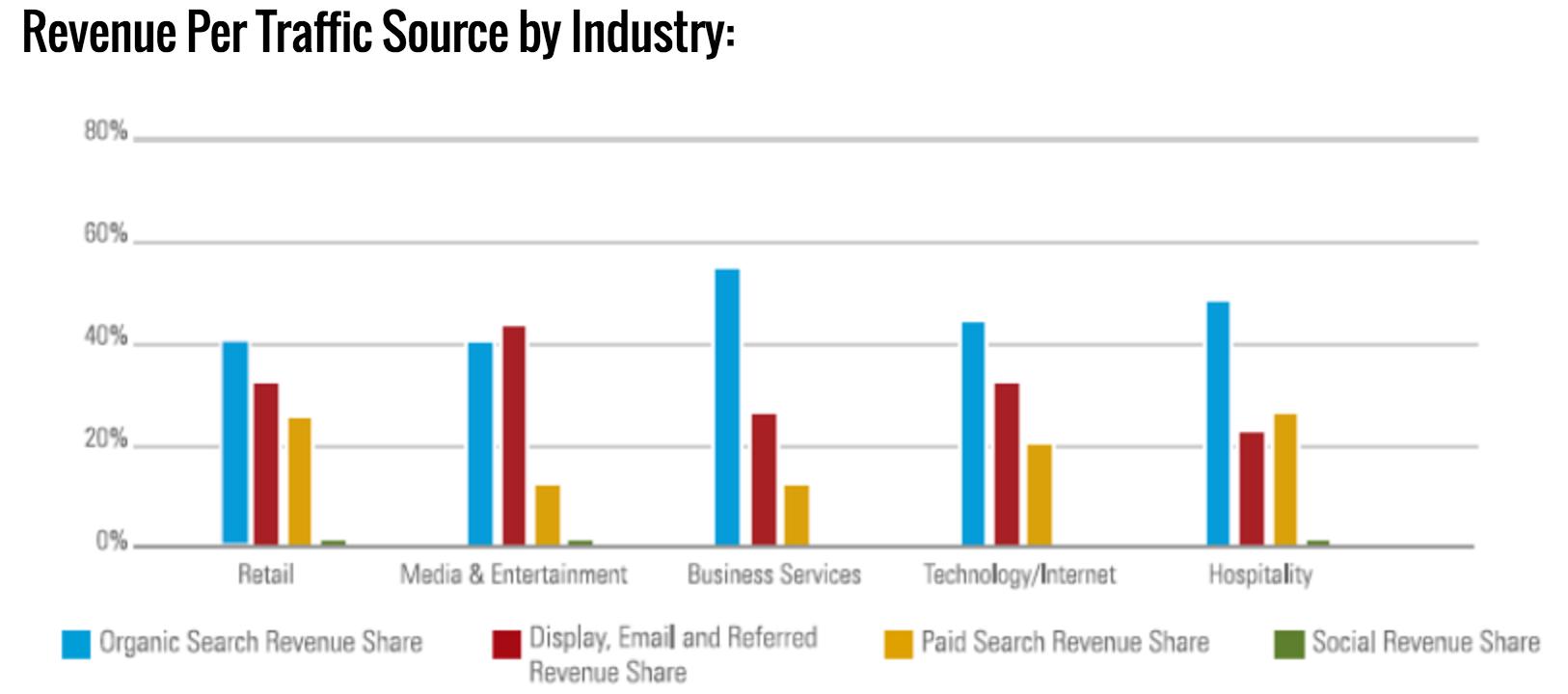 BrightEdge organic revenue data