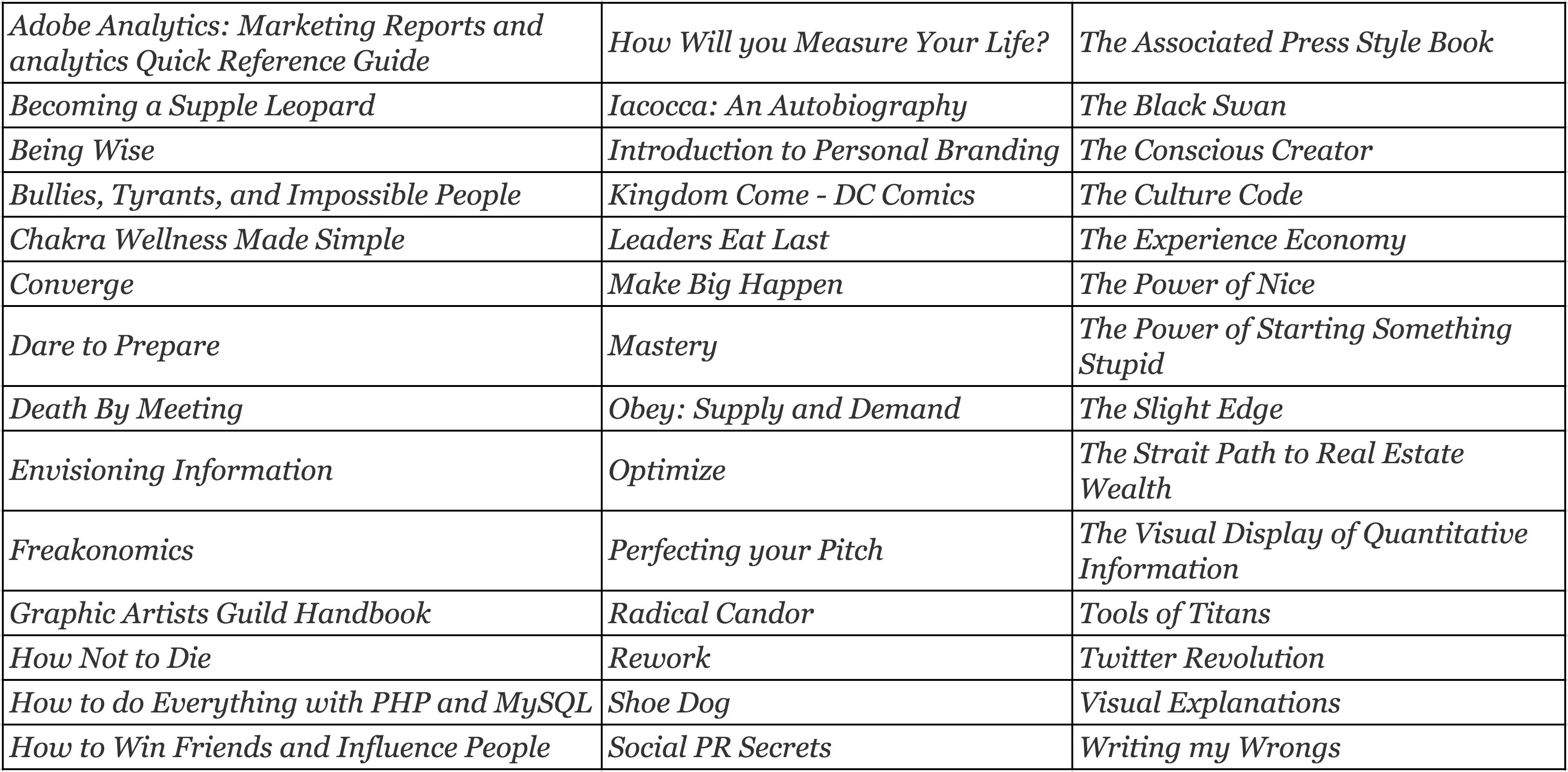 97th Floor Bookshelf List