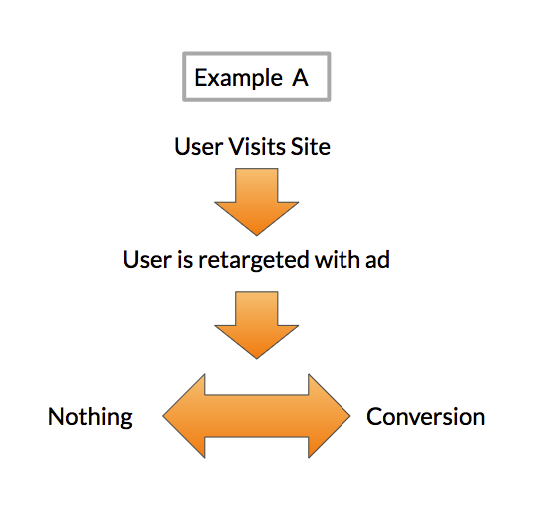 retargeting example A