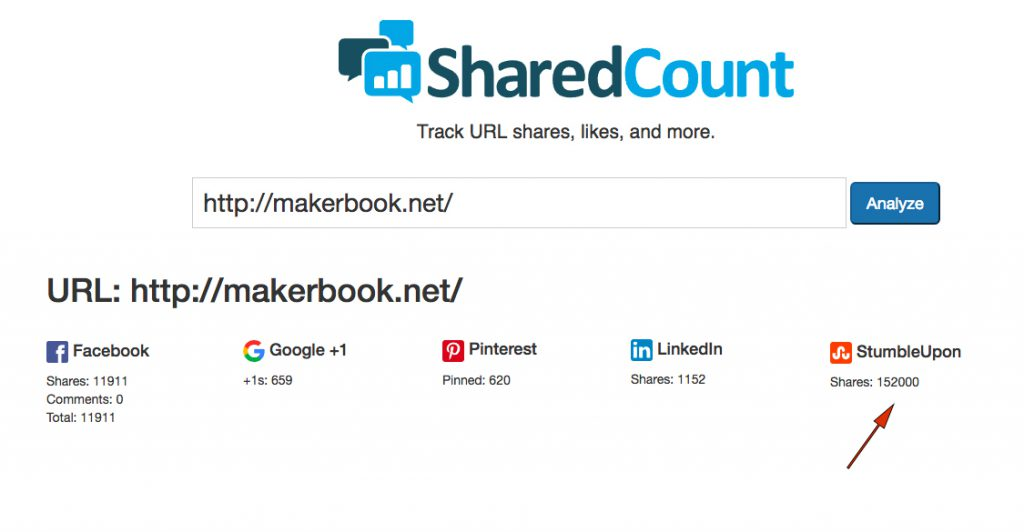 Makerbook shares