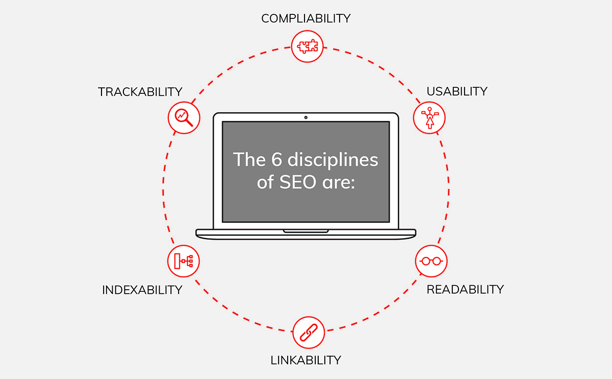 Blog_The 6 Disciplines of SEO_6 Disciplines_V2